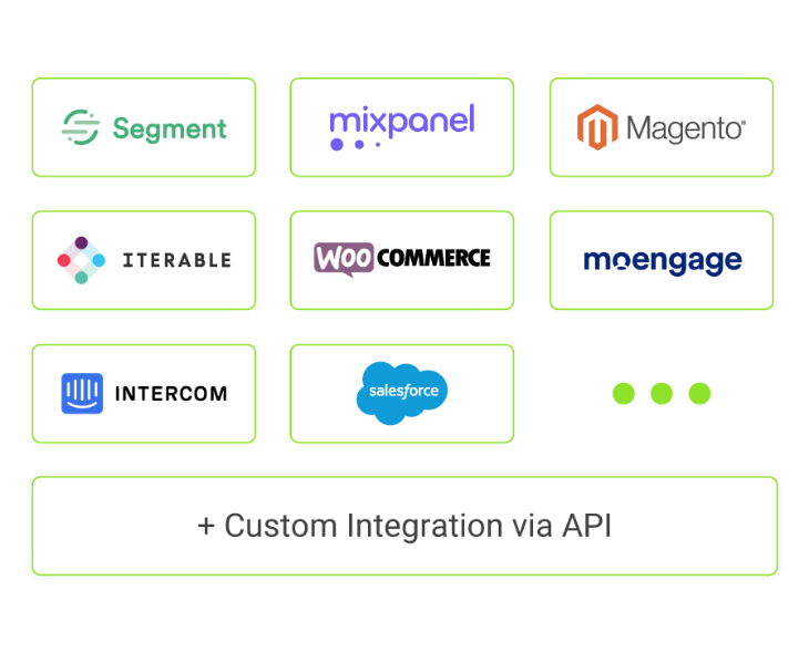 Adjust Data Integration